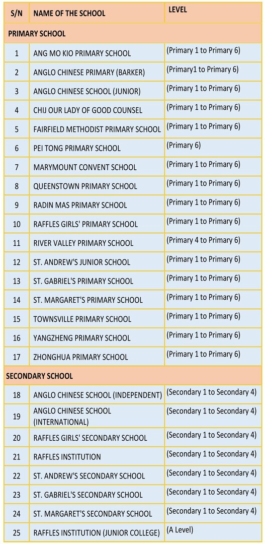 Resized HSS List of Parallel Schools South2 jpg